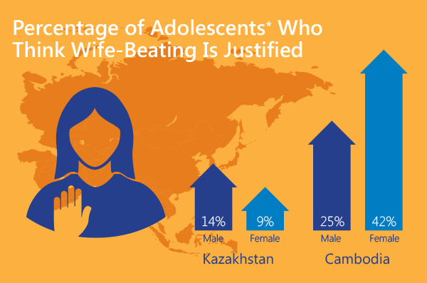 Image showing Percentage of Adolescents* Who Think Wife-Beating is Justified