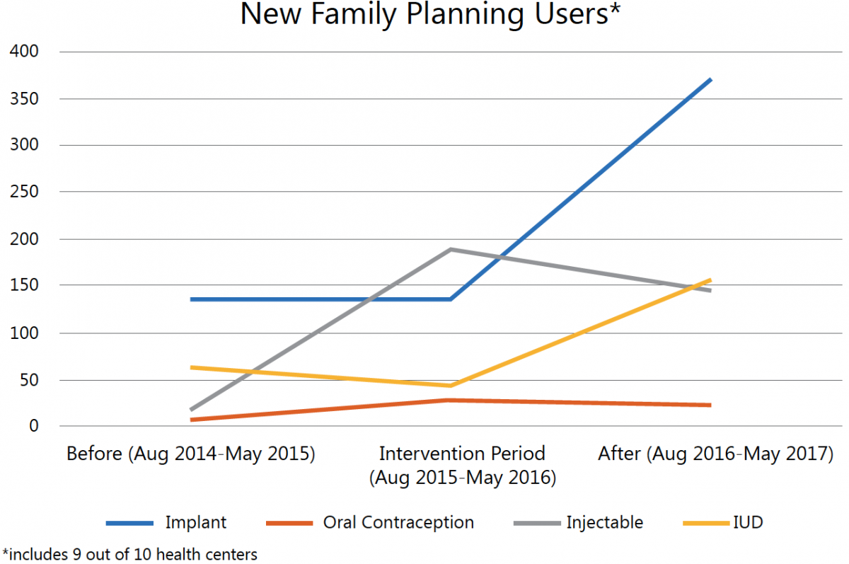 Figure 1. Number of new family planning users, August 2014-May 2017