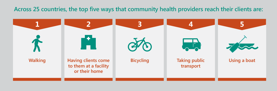 Infographic on how community health providers reach clients from the APC CHS Catalog