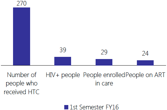 Chart illustrating IDEV's HIV-positive MSM patients through the HIV treatment cascade during the first semester of the 2016 fiscal year