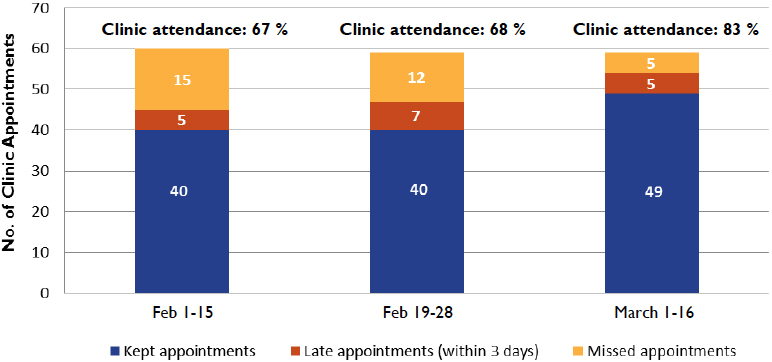 Bar chart showing Clinic Attendance of Migrant Populations, Muñoz Clinic, Puerto Plata, February 1 - March 16, 2018