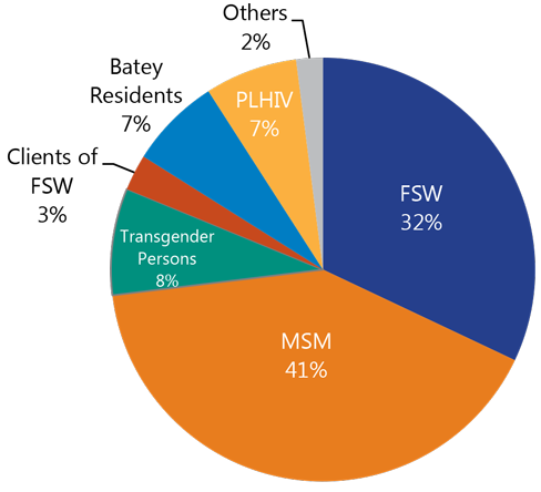 Pie charts showing 755,648 Condoms