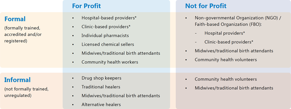 Table 1: Overview of private health sector providers
