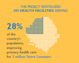 Graphic showing the project served 28% of the country's population for 2 million people.