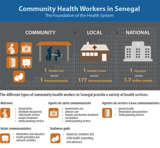Graphic showing the different types of community health workers in Senegal and the health services they provide.