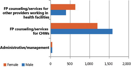 Figure 2. CHWs and/or other health providers trained or<br />   supported, by bype of training