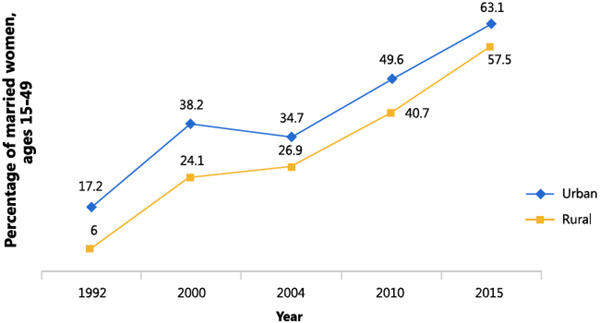 Figure 2. Major Achievements in Family Planning in<br />   Malawi: Contraceptive Use More than Doubled Among<br /> Rural Women*