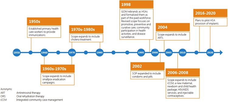 Figure 4. Evolution of HSAs in Malawi