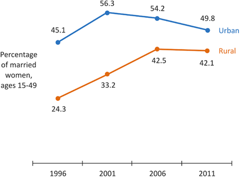 Figure 2. Current Use of Modern Methods of Family Planning in Nepal, 1996-2011*