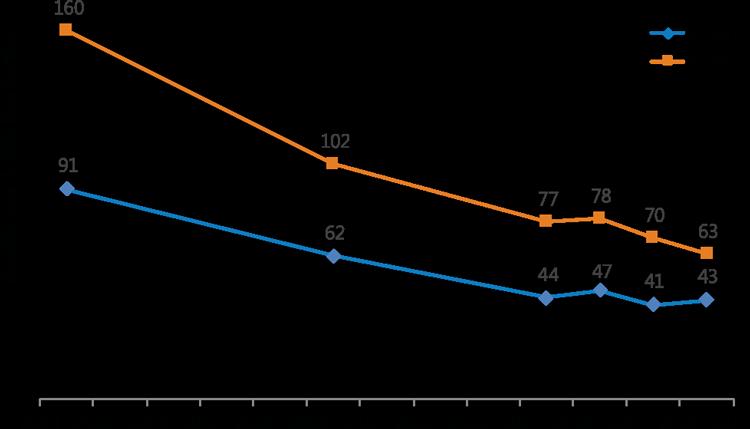 Figure 1. Under-five Mortality, 2005–2017