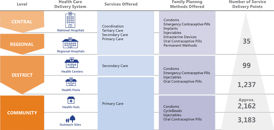 Figure 3. Senegal's Public Health System