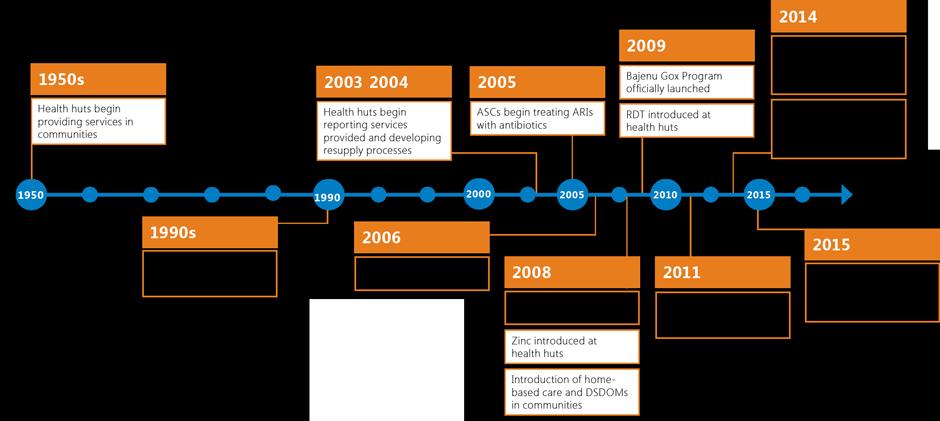 Figure 4. Evolution of Senegal's Community-Level Health Services